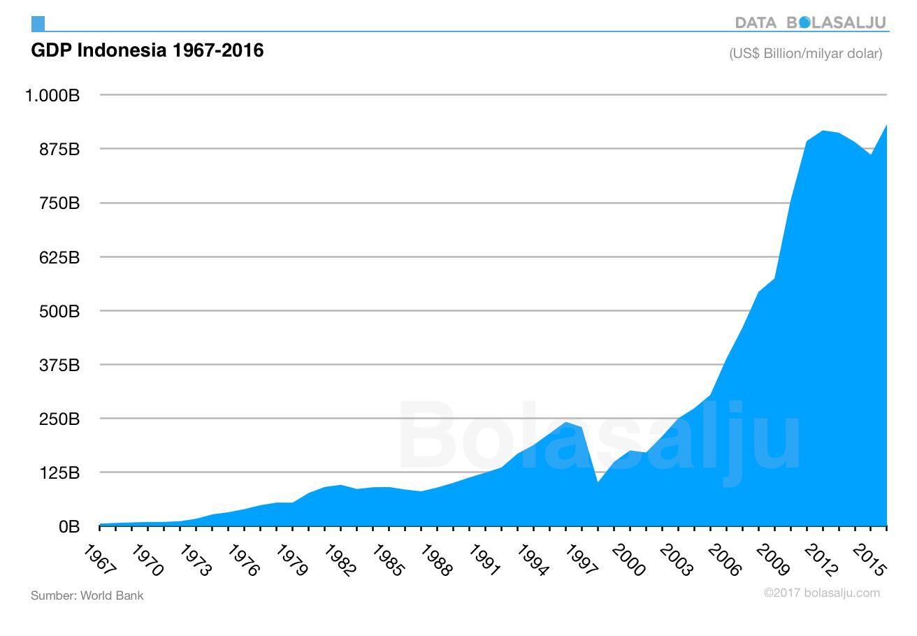 GDP untuk Masyarakat